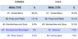 Canada and US Menu Types Compared